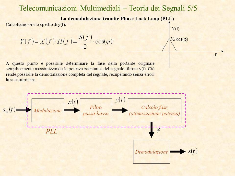 Telecomunicazioni Multimediali – Teoria dei Segnali 5/5 La demodulazione tramite Phase Lock Loop (PLL) Calcoliamo ora lo spettro di y(t). f Y(f) ½ cos