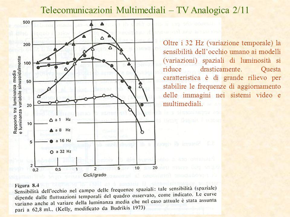 Telecomunicazioni Multimediali – TV Analogica 2/11 Oltre i 32 Hz (variazione temporale) la sensibilità dellocchio umano ai modelli (variazioni) spazia