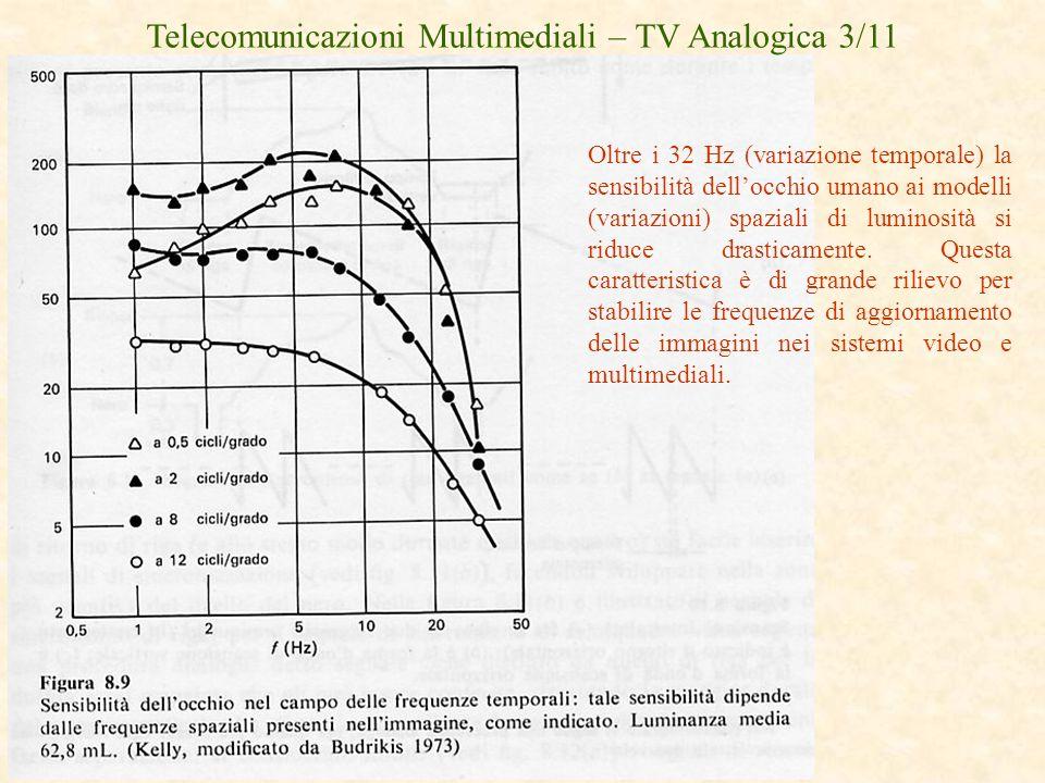 Telecomunicazioni Multimediali – TV Analogica 3/11 Oltre i 32 Hz (variazione temporale) la sensibilità dellocchio umano ai modelli (variazioni) spazia