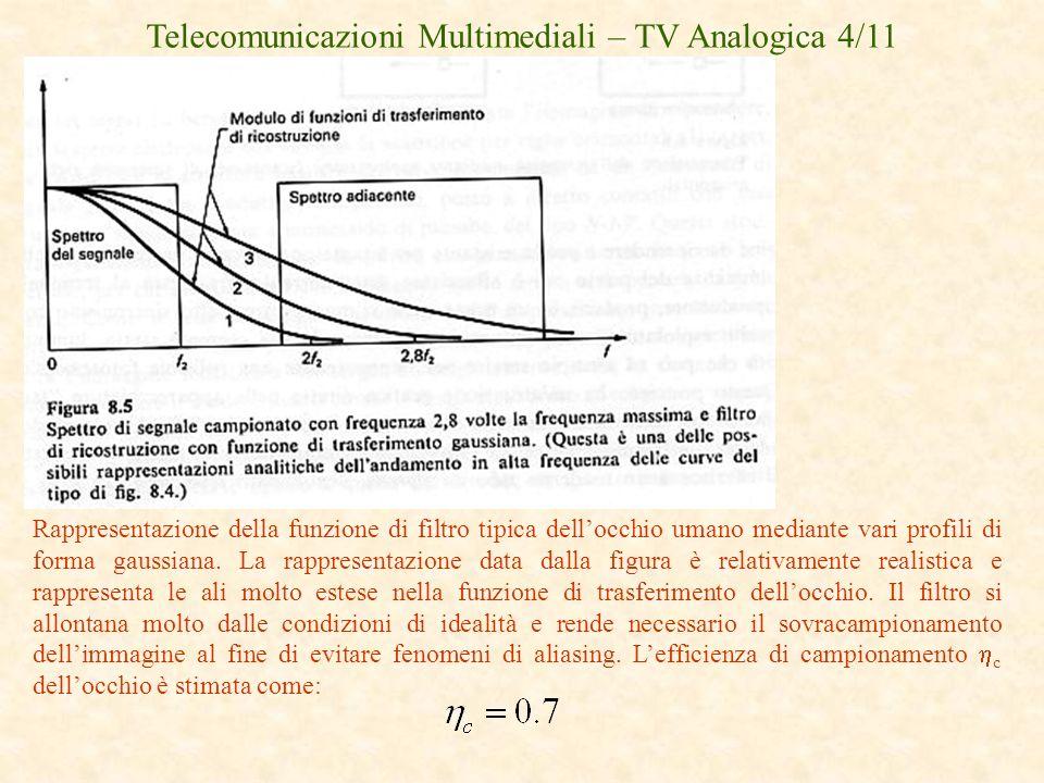 Telecomunicazioni Multimediali – TV Analogica 4/11 Rappresentazione della funzione di filtro tipica dellocchio umano mediante vari profili di forma ga