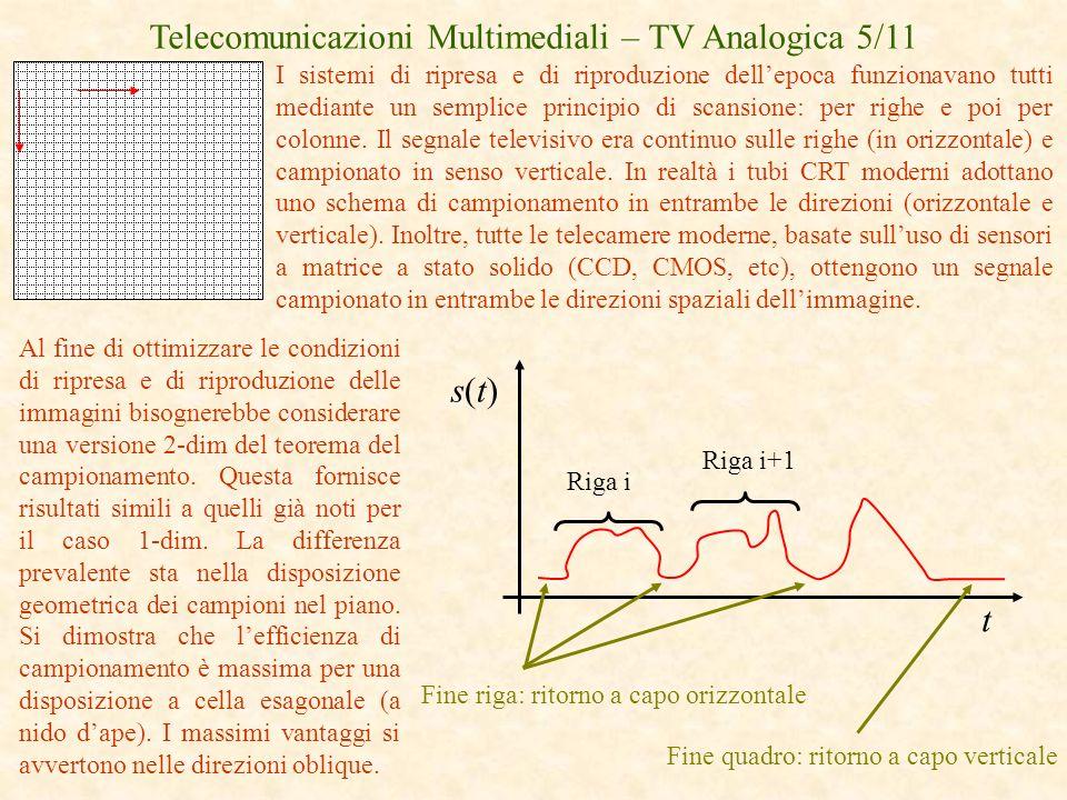 Telecomunicazioni Multimediali – TV Analogica 5/11 I sistemi di ripresa e di riproduzione dellepoca funzionavano tutti mediante un semplice principio