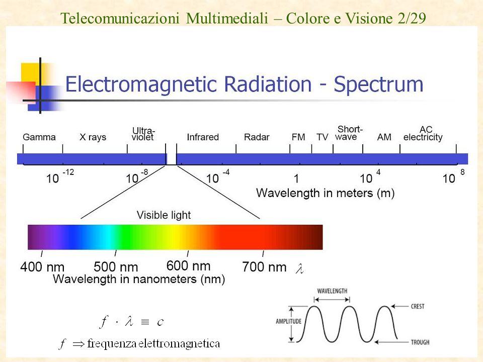 Telecomunicazioni Multimediali – Colore e Visione 3/29 La descrizione fisica del colore percepito dagli esseri umani parte quindi dallo spettro della radiazione elettromagnetica che veicola questa sensazione.