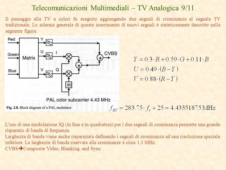 Telecomunicazioni Multimediali – TV Analogica 9/11 Il passaggio alla TV a colori fu eseguito aggiungendo due segnali di crominanza al segnale TV tradi