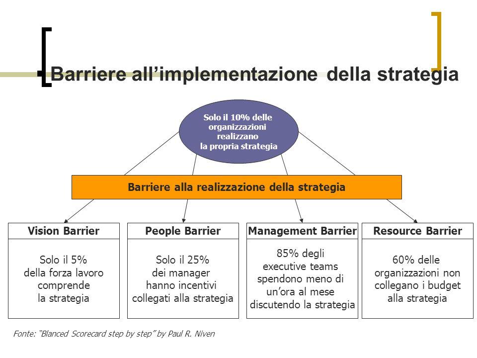Barriere allimplementazione della strategia Solo il 10% delle organizzazioni realizzano la propria strategia Vision BarrierPeople BarrierManagement Ba