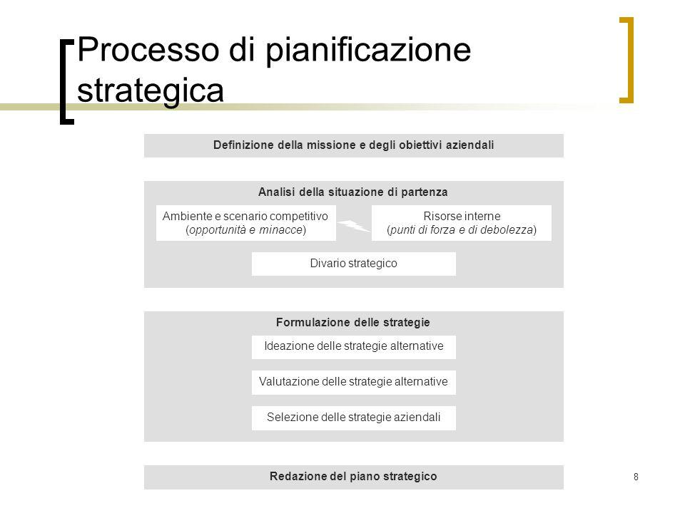 8 Processo di pianificazione strategica Analisi della situazione di partenza Definizione della missione e degli obiettivi aziendali Ambiente e scenari