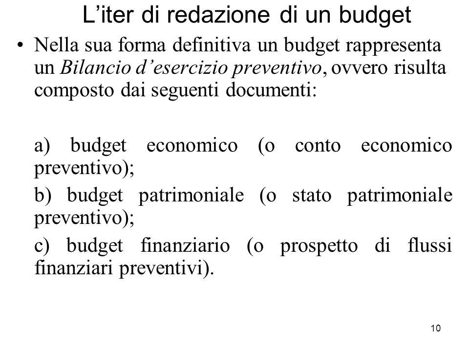 10 Liter di redazione di un budget Nella sua forma definitiva un budget rappresenta un Bilancio desercizio preventivo, ovvero risulta composto dai seg