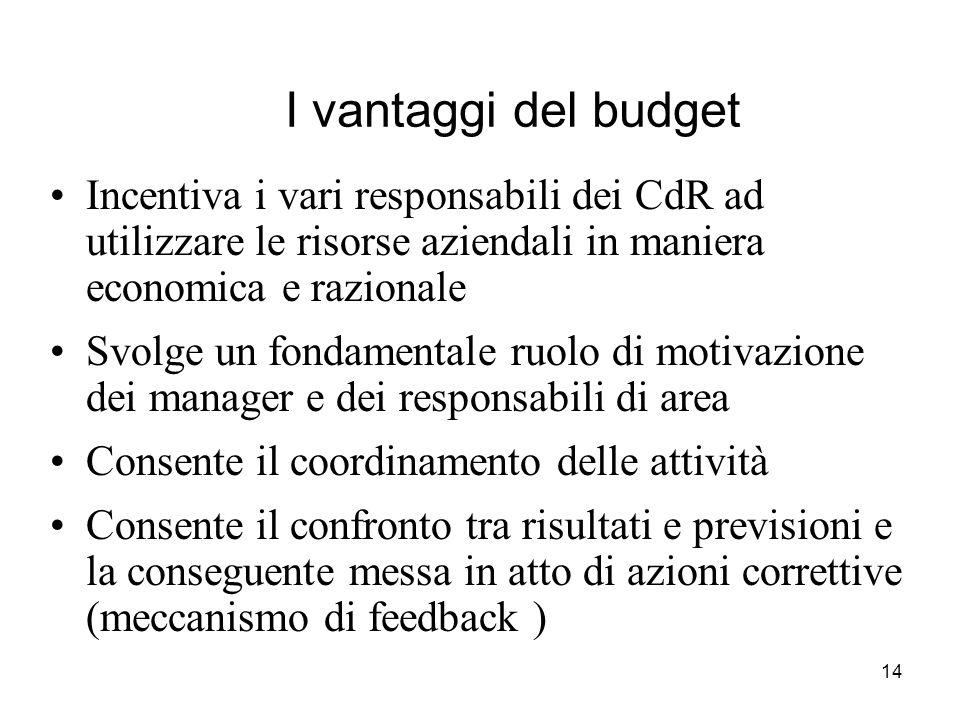 14 I vantaggi del budget Incentiva i vari responsabili dei CdR ad utilizzare le risorse aziendali in maniera economica e razionale Svolge un fondament