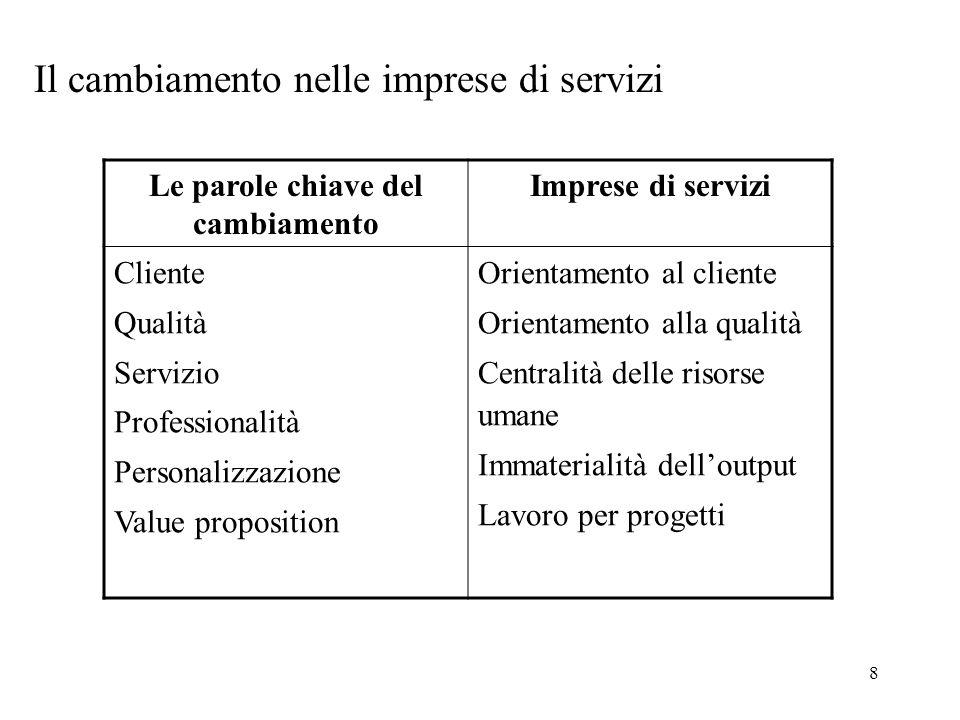 8 Il cambiamento nelle imprese di servizi Le parole chiave del cambiamento Imprese di servizi Cliente Qualità Servizio Professionalità Personalizzazio