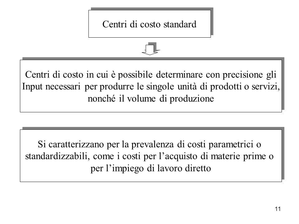 11 Centri di costo standard Centri di costo in cui è possibile determinare con precisione gli Input necessari per produrre le singole unità di prodott