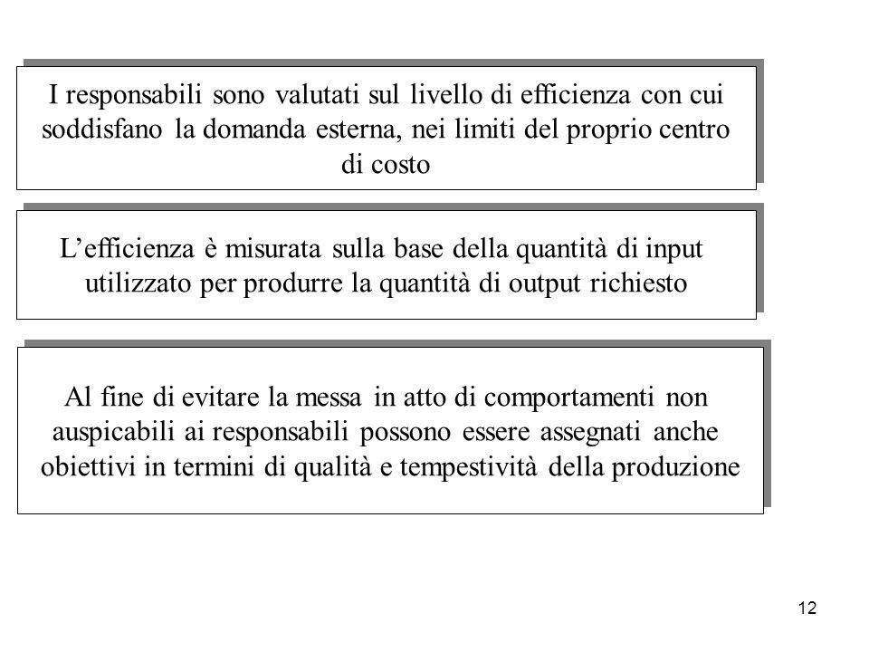 12 I responsabili sono valutati sul livello di efficienza con cui soddisfano la domanda esterna, nei limiti del proprio centro di costo I responsabili