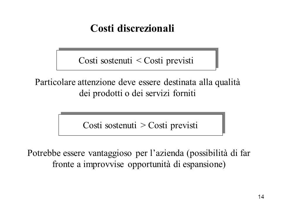 14 Costi sostenuti < Costi previsti Costi sostenuti > Costi previsti Costi discrezionali Particolare attenzione deve essere destinata alla qualità dei