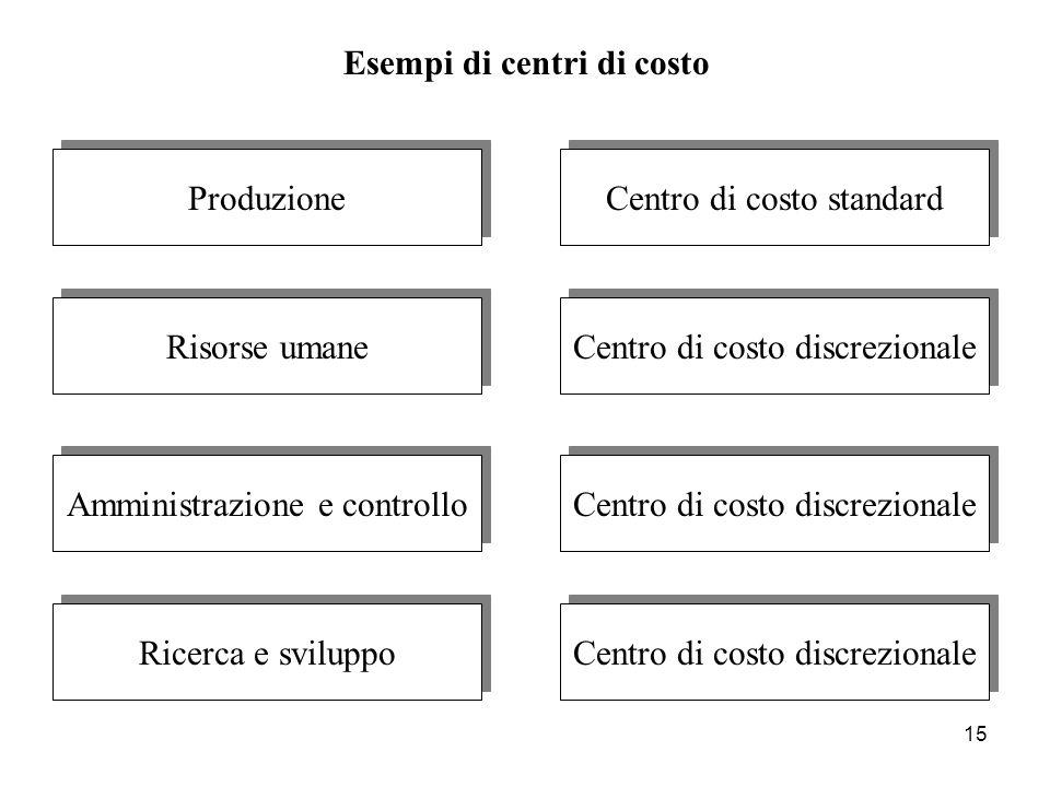 15 Centro di costo discrezionale Centro di costo standard Risorse umane Amministrazione e controllo Ricerca e sviluppo Produzione Esempi di centri di