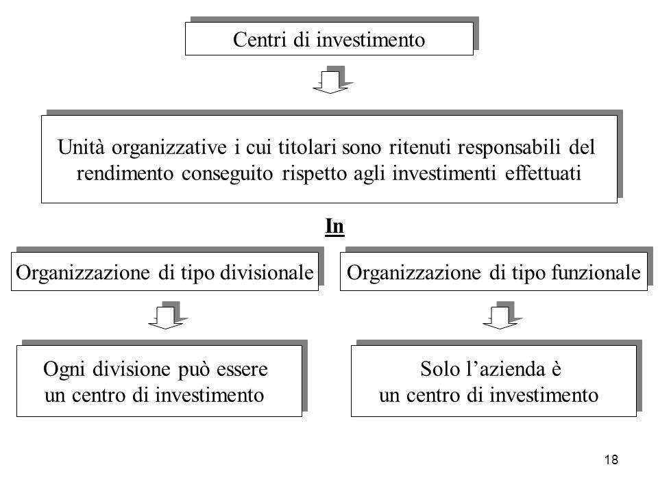 18 Centri di investimento Unità organizzative i cui titolari sono ritenuti responsabili del rendimento conseguito rispetto agli investimenti effettuat