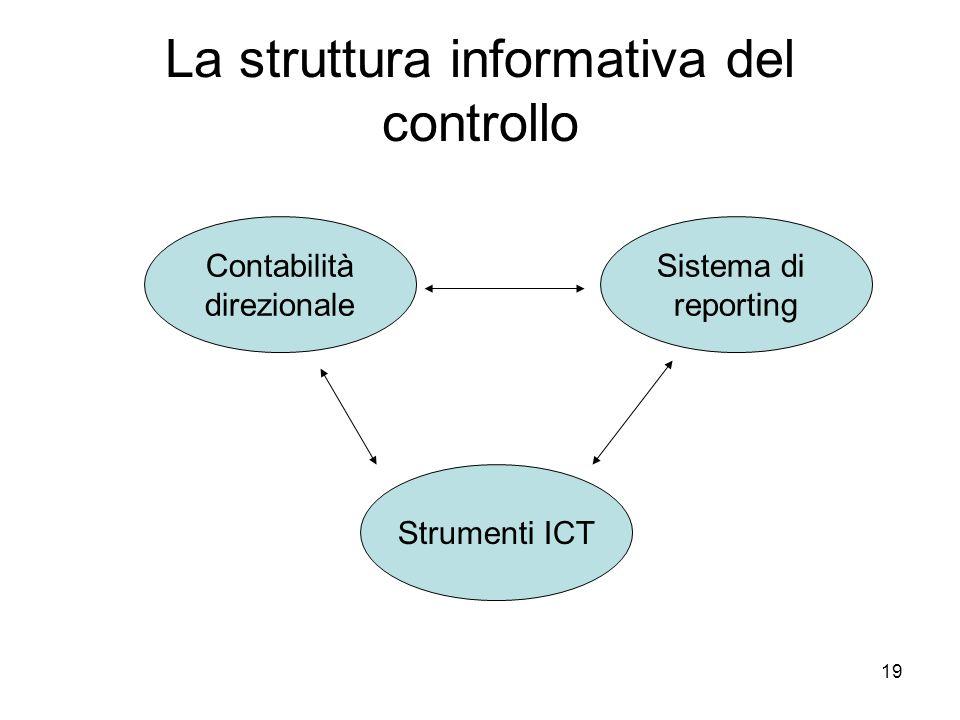 19 La struttura informativa del controllo Contabilità direzionale Sistema di reporting Strumenti ICT