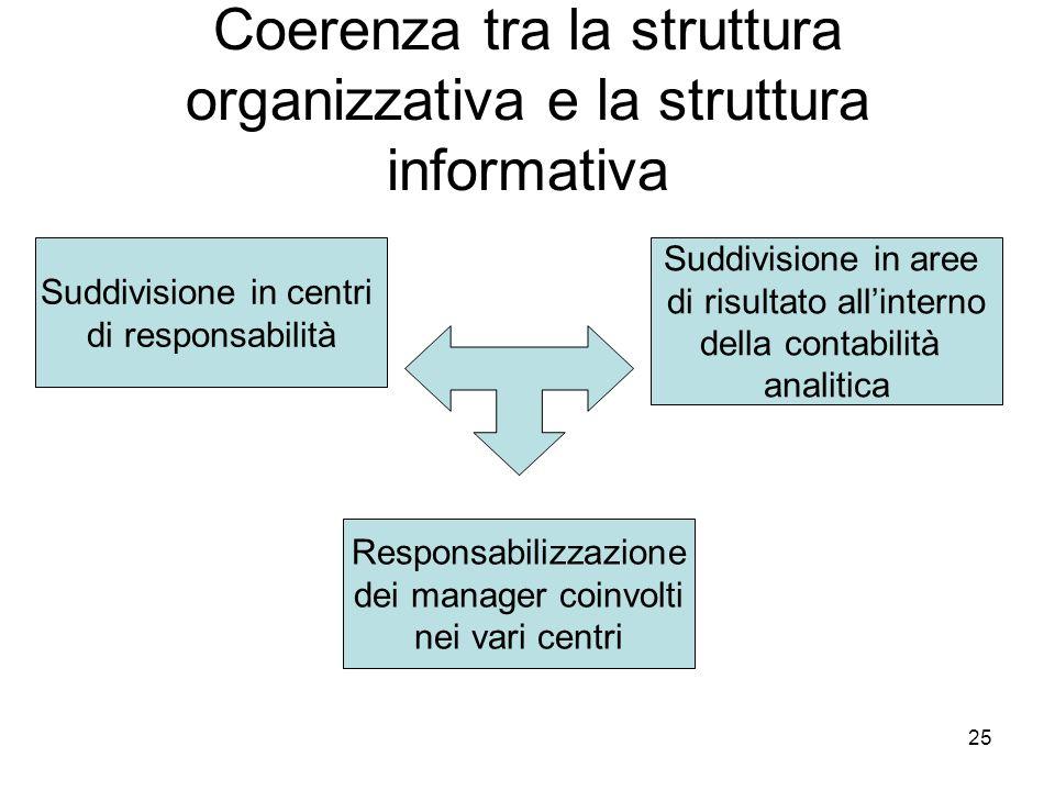 25 Coerenza tra la struttura organizzativa e la struttura informativa Suddivisione in centri di responsabilità Suddivisione in aree di risultato allin