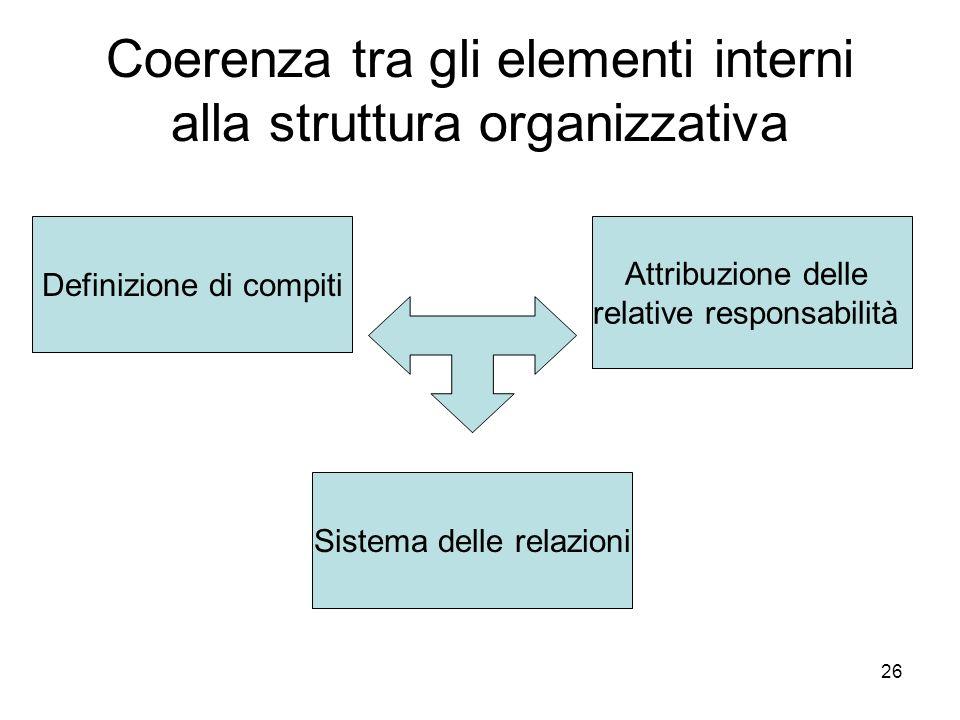 26 Coerenza tra gli elementi interni alla struttura organizzativa Definizione di compiti Attribuzione delle relative responsabilità Sistema delle rela
