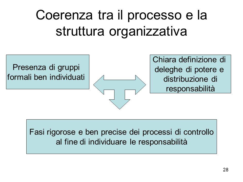 28 Coerenza tra il processo e la struttura organizzativa Presenza di gruppi formali ben individuati Chiara definizione di deleghe di potere e distribu