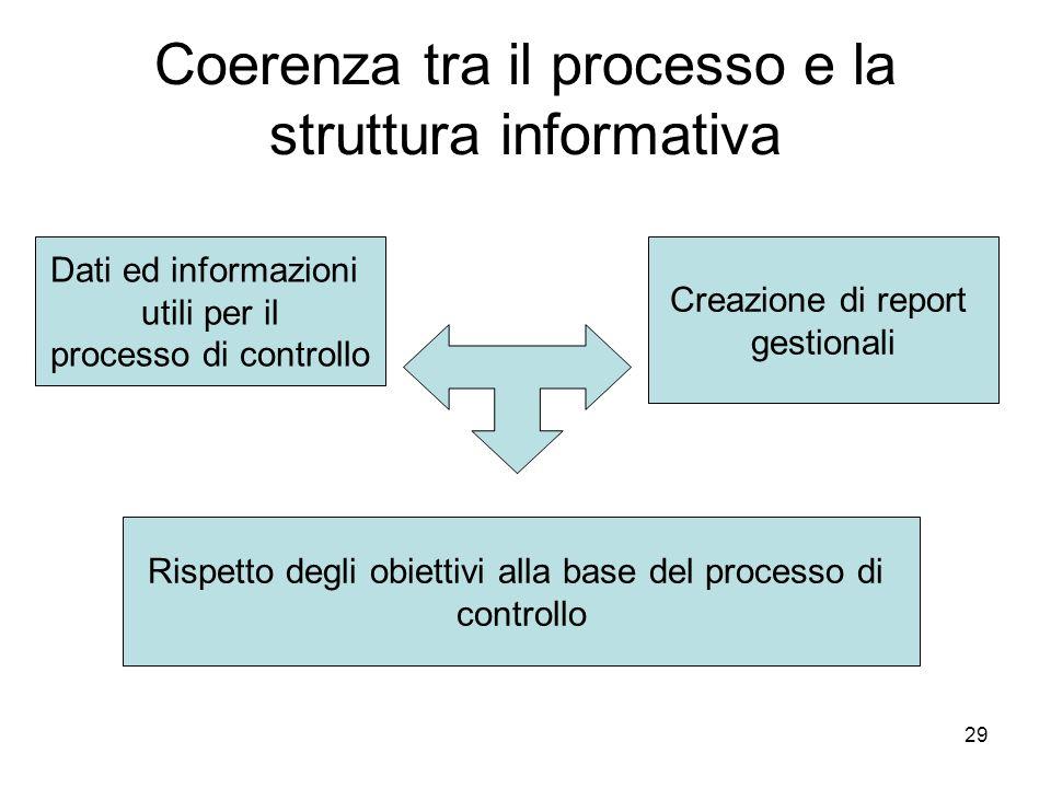 29 Coerenza tra il processo e la struttura informativa Dati ed informazioni utili per il processo di controllo Creazione di report gestionali Rispetto