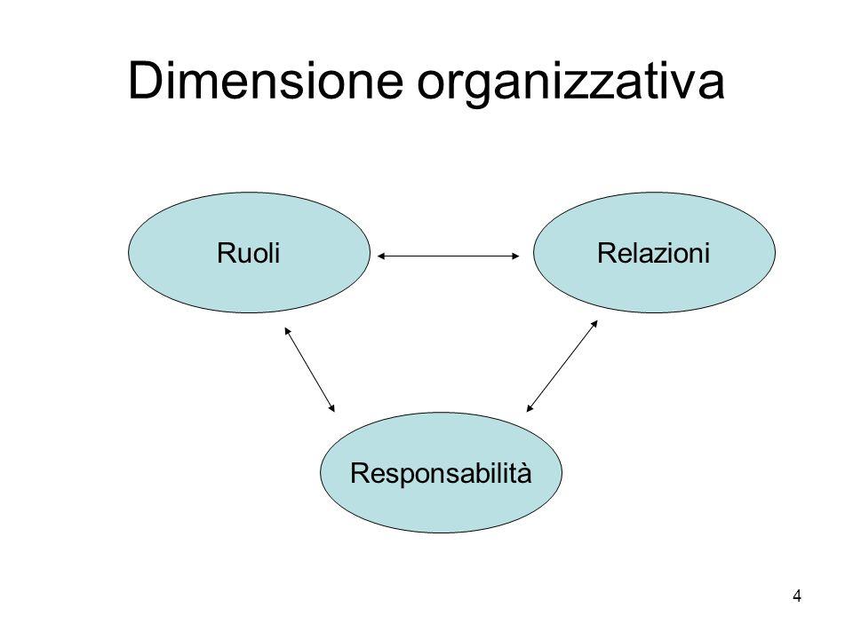 4 Dimensione organizzativa RuoliRelazioni Responsabilità