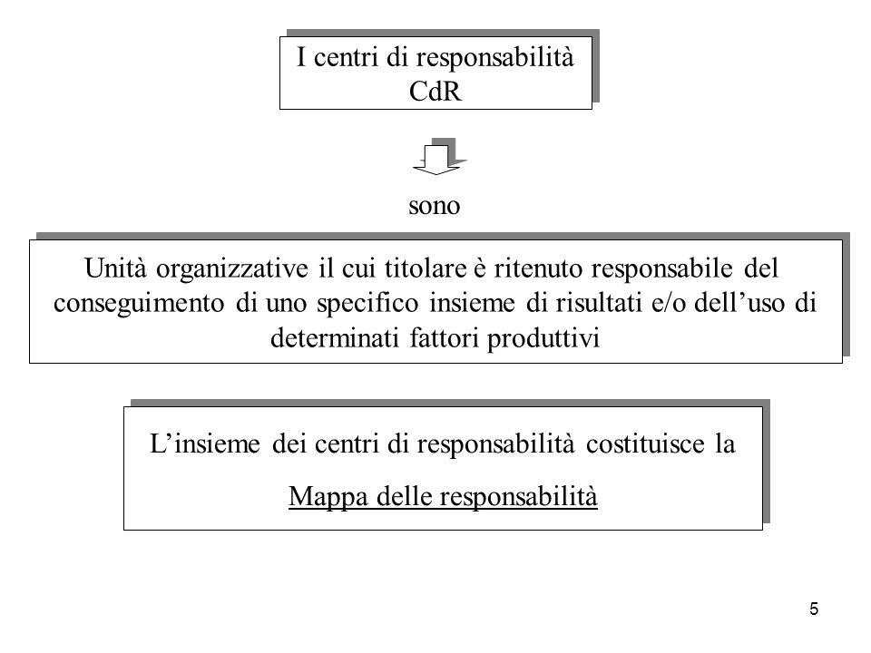 5 I centri di responsabilità CdR I centri di responsabilità CdR Unità organizzative il cui titolare è ritenuto responsabile del conseguimento di uno s