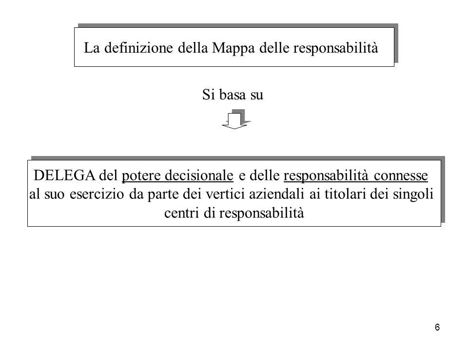 6 La definizione della Mappa delle responsabilità DELEGA del potere decisionale e delle responsabilità connesse al suo esercizio da parte dei vertici