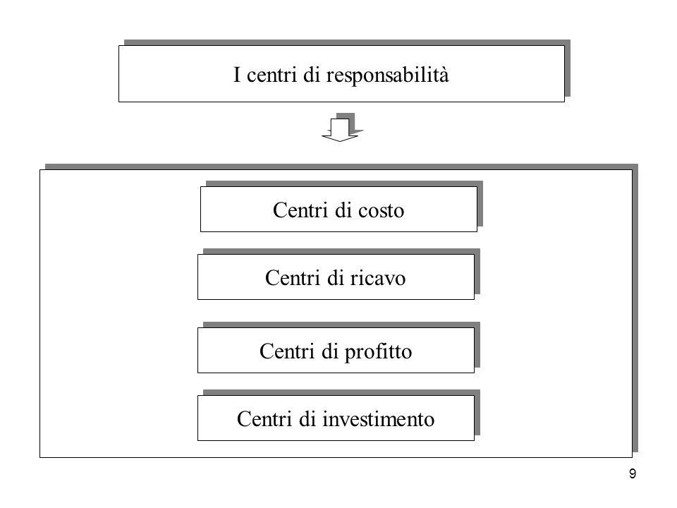 9 I centri di responsabilità Centri di costo Centri di ricavo Centri di profitto Centri di investimento