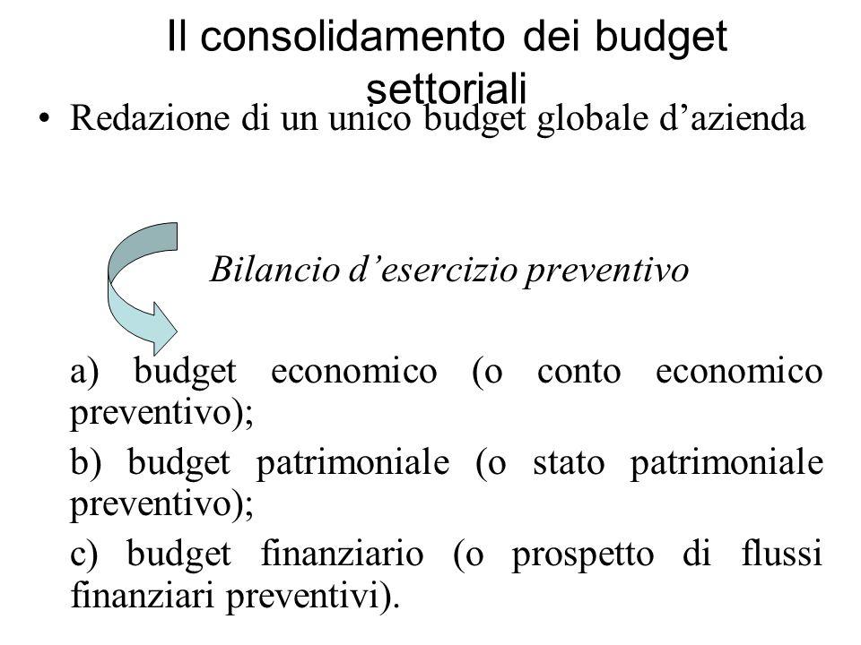 Il consolidamento dei budget settoriali Redazione di un unico budget globale dazienda Bilancio desercizio preventivo a) budget economico (o conto econ