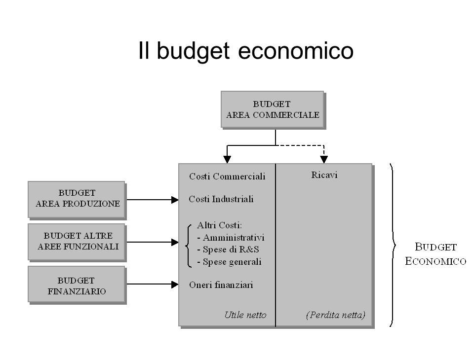 Il budget economico