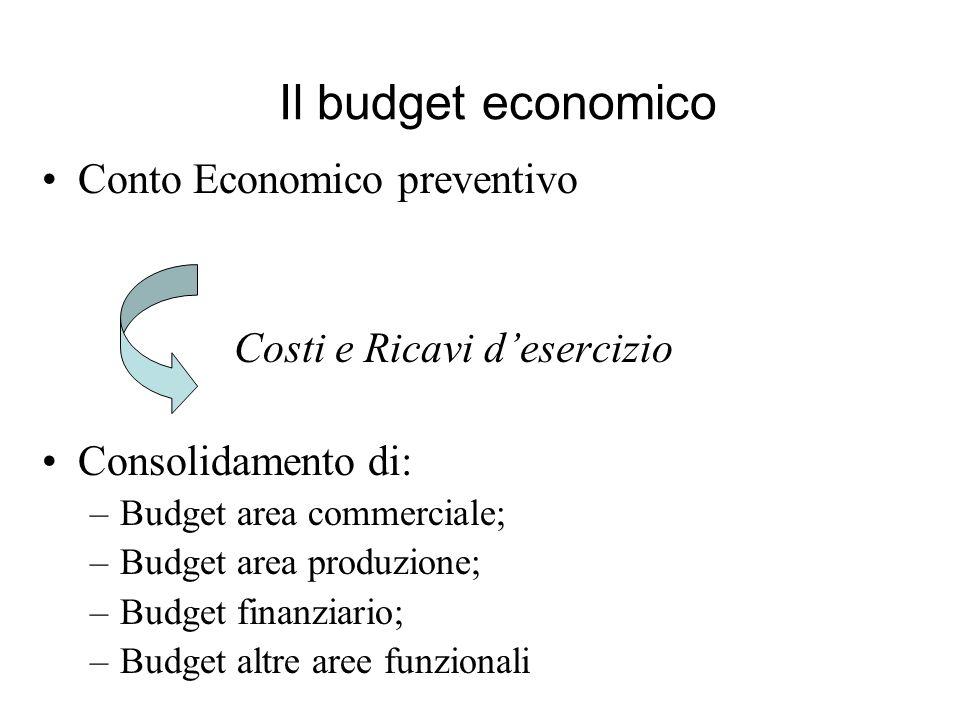Conto Economico preventivo Costi e Ricavi desercizio Consolidamento di: –Budget area commerciale; –Budget area produzione; –Budget finanziario; –Budge