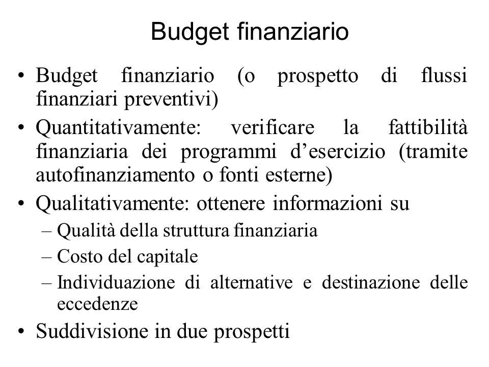 Budget finanziario Budget finanziario (o prospetto di flussi finanziari preventivi) Quantitativamente: verificare la fattibilità finanziaria dei progr