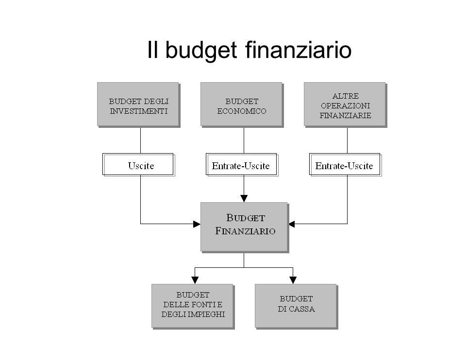 Il budget finanziario