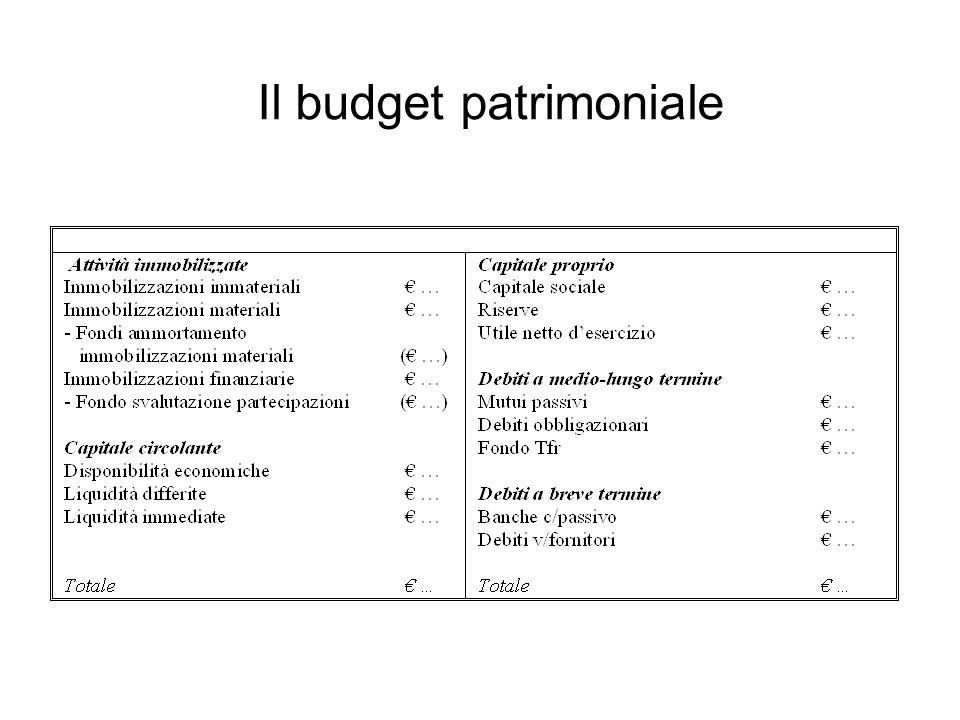 Il budget patrimoniale