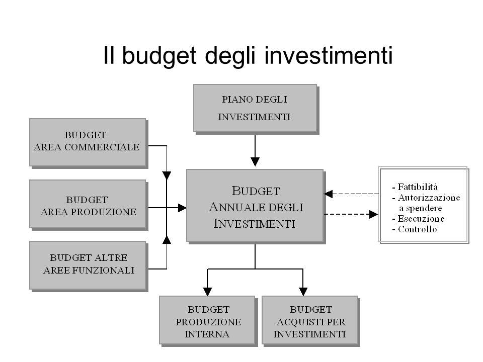 Il budget degli investimenti