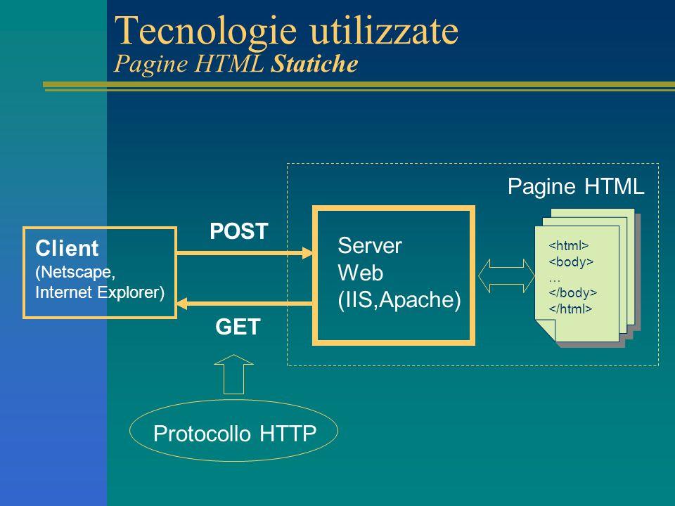 Tecnologie utilizzate Pagine HTML Statiche Client (Netscape, Internet Explorer) Server Web (IIS,Apache) Pagine HTML GET POST … … Protocollo HTTP
