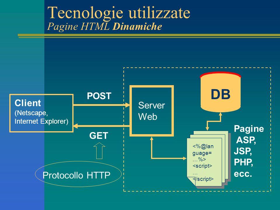 Tecnologie utilizzate Pagine HTML Dinamiche Client (Netscape, Internet Explorer) Server Web Pagine ASP, JSP, PHP, ecc.
