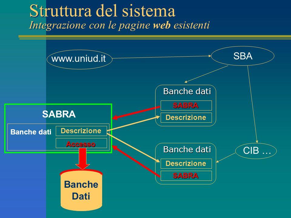 Struttura del sistema Integrazione con le pagine web esistenti www.uniud.it SBA CIB … SABRA Banche dati Accesso Descrizione Banche dati SABRA Descrizione Banche dati SABRA Descrizione Banche Dati