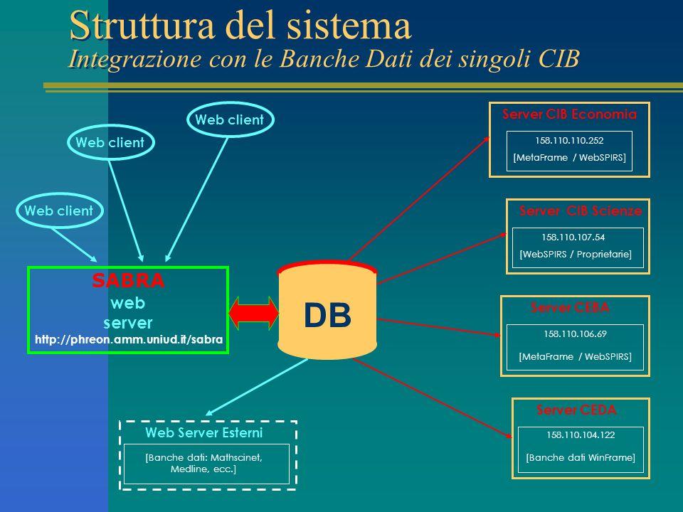 Struttura del sistema Integrazione con le Banche Dati dei singoli CIB Server CIB Scienze Server CIB Economia [WebSPIRS / Proprietarie] 158.110.107.54 158.110.110.252 [MetaFrame / WebSPIRS] Server CEBA 158.110.106.69 [MetaFrame / WebSPIRS] Server CEDA 158.110.104.122 [Banche dati WinFrame] SABRA web server http://phreon.amm.uniud.it/sabra Web Server Esterni [Banche dati: Mathscinet, Medline, ecc.] Web client DB Web client