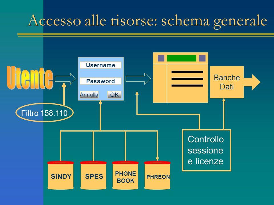 Accesso alle risorse: schema generale Username Password OK Annulla Filtro 158.110 SINDYSPES PHONE BOOK PHREON Banche Dati Controllo sessione e licenze
