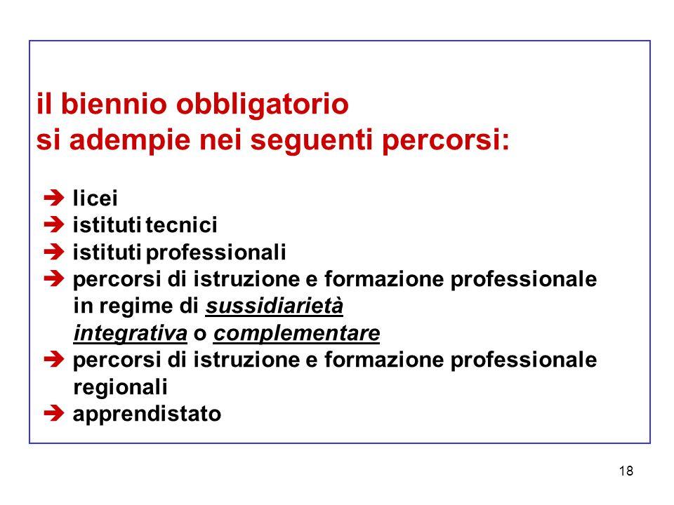 18 il biennio obbligatorio si adempie nei seguenti percorsi: licei istituti tecnici istituti professionali percorsi di istruzione e formazione profess