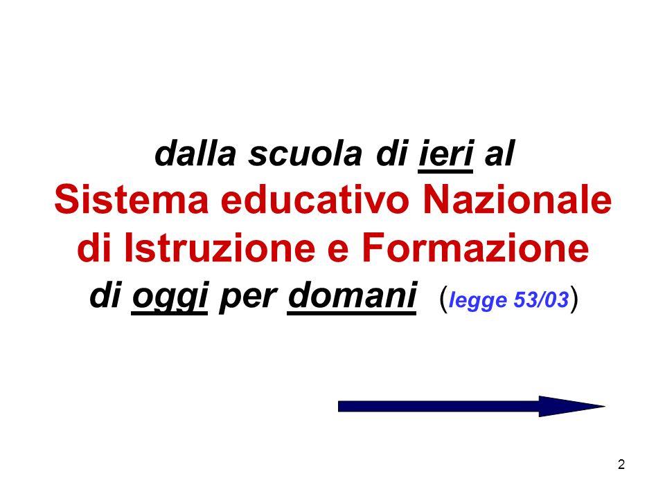 2 dalla scuola di ieri al Sistema educativo Nazionale di Istruzione e Formazione di oggi per domani ( legge 53/03 )