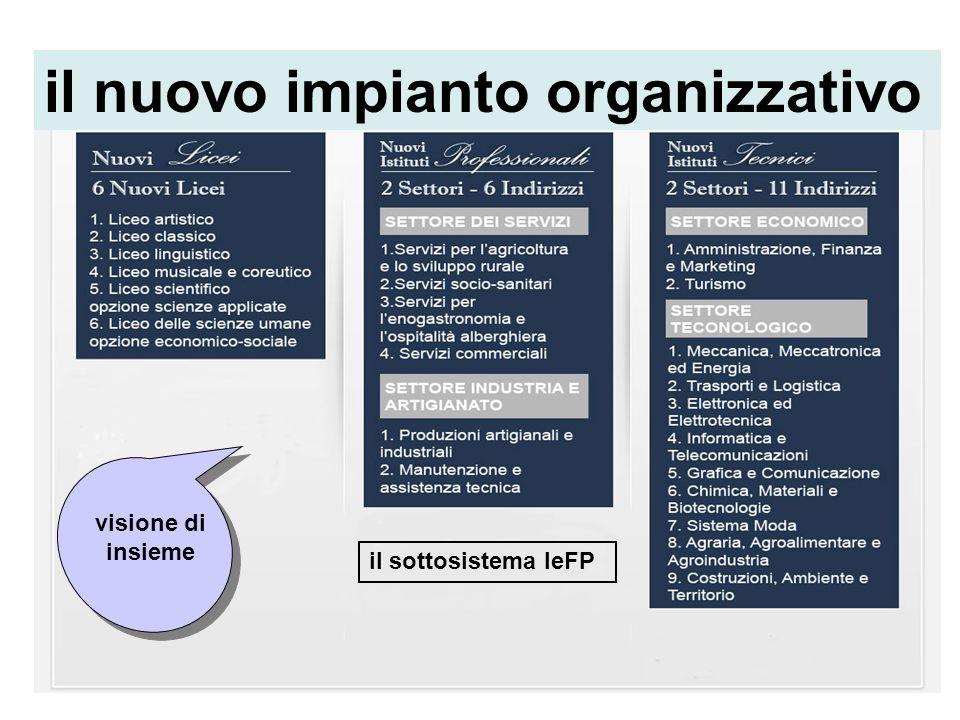 21maurizio tiriticcosecondo ciclo 201221 il nuovo impianto organizzativo visione di insieme il sottosistema IeFP