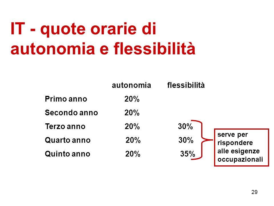 29 IT - quote orarie di autonomia e flessibilità autonomia flessibilità Primo anno 20% Secondo anno 20% Terzo anno 20% 30% Quarto anno 20% 30% Quinto