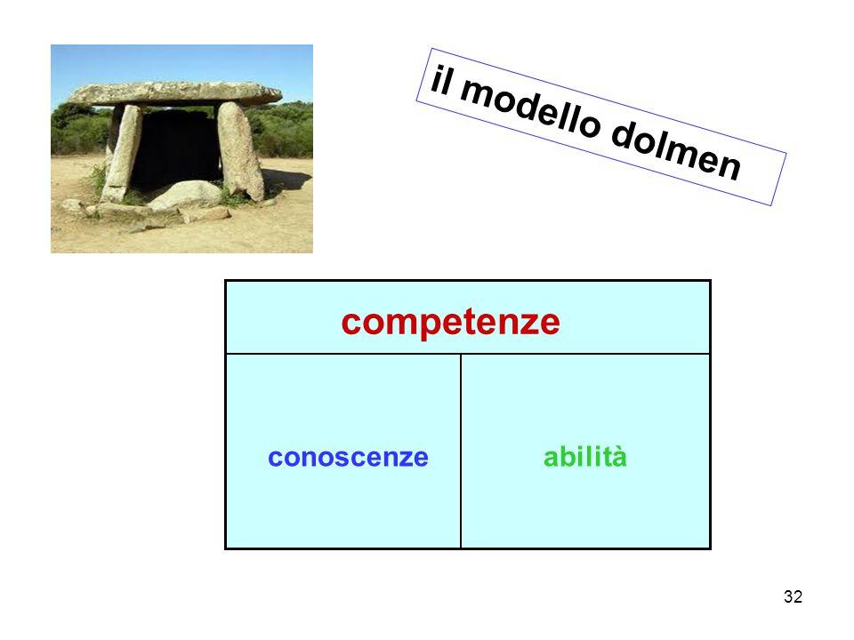32 il modello dolmen competenze conoscenzeabilità
