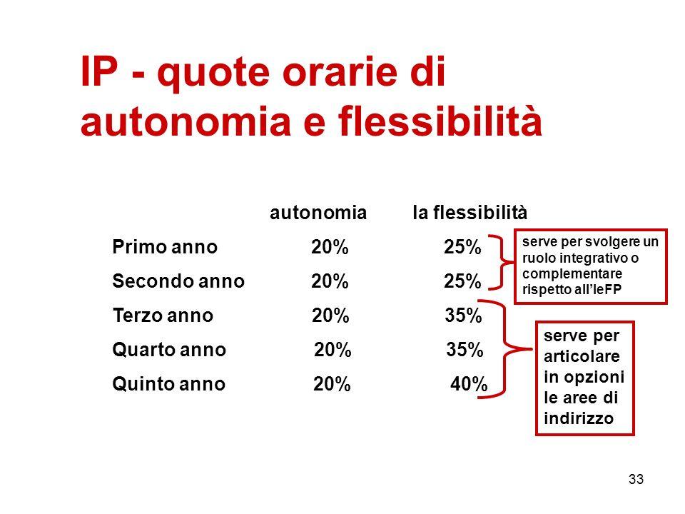 33 IP - quote orarie di autonomia e flessibilità autonomia la flessibilità Primo anno 20% 25% Secondo anno 20% 25% Terzo anno 20% 35% Quarto anno 20%