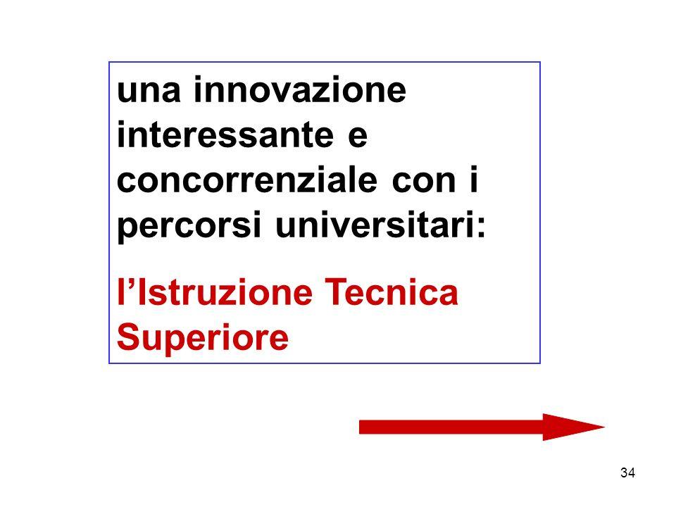 34 una innovazione interessante e concorrenziale con i percorsi universitari: lIstruzione Tecnica Superiore