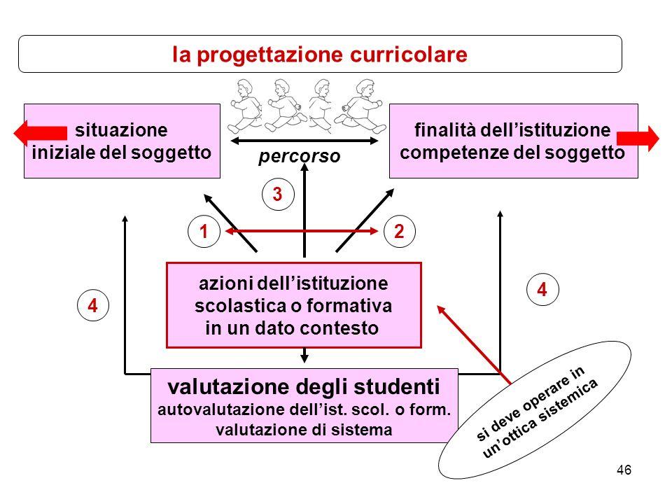 46 situazione iniziale del soggetto finalità dellistituzione competenze del soggetto azioni dellistituzione scolastica o formativa in un dato contesto