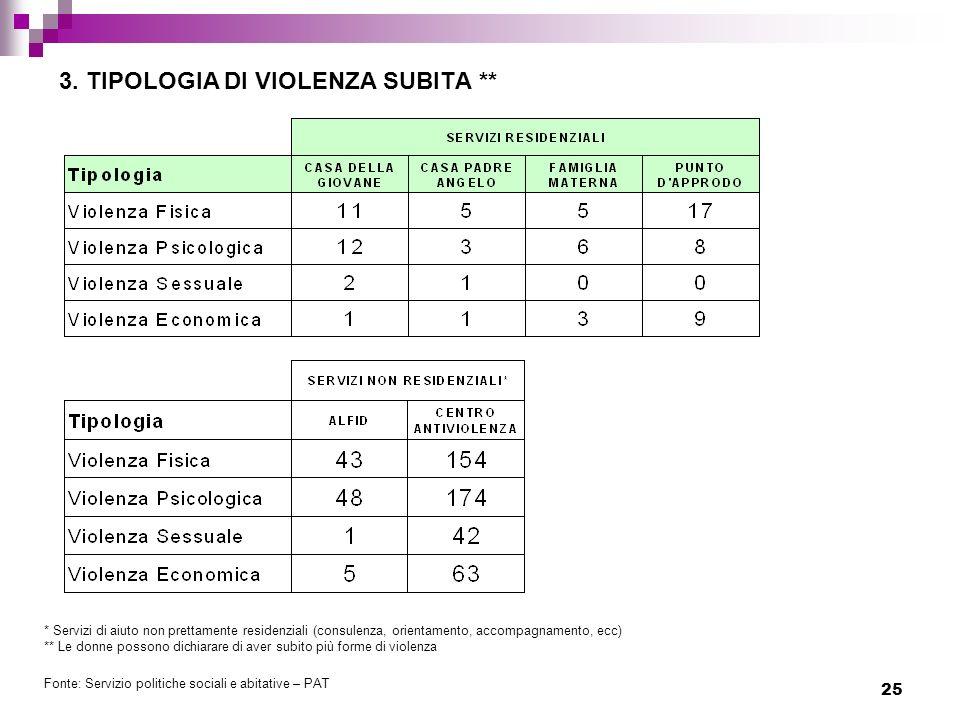 25 3. TIPOLOGIA DI VIOLENZA SUBITA ** * Servizi di aiuto non prettamente residenziali (consulenza, orientamento, accompagnamento, ecc) ** Le donne pos