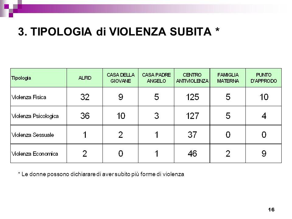 16 3. TIPOLOGIA di VIOLENZA SUBITA * * Le donne possono dichiarare di aver subito più forme di violenza