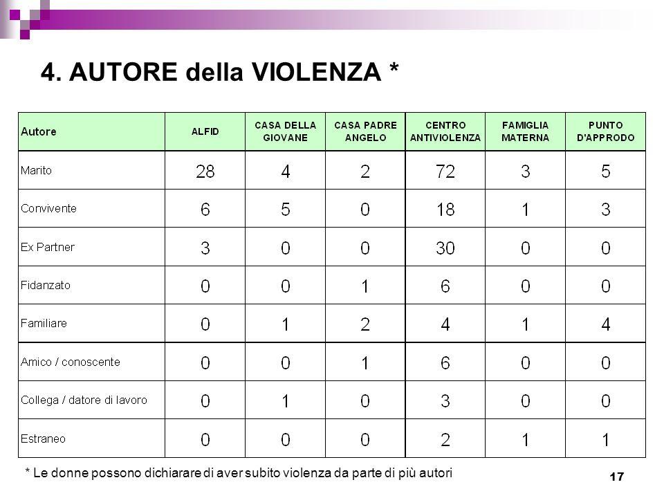 17 4. AUTORE della VIOLENZA * * Le donne possono dichiarare di aver subito violenza da parte di più autori