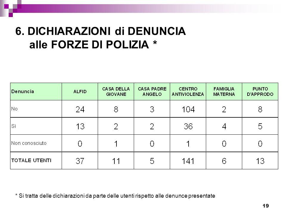 19 6. DICHIARAZIONI di DENUNCIA alle FORZE DI POLIZIA * * Si tratta delle dichiarazioni da parte delle utenti rispetto alle denunce presentate